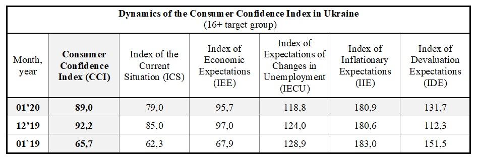 Dynamics of the Consumer Confidence Index in Ukraine (16+ target group)