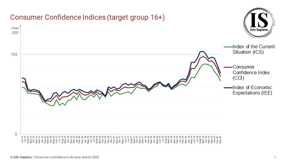 Dynamics of the Consumer Confidence Index in Ukraine by march (16+ target group)