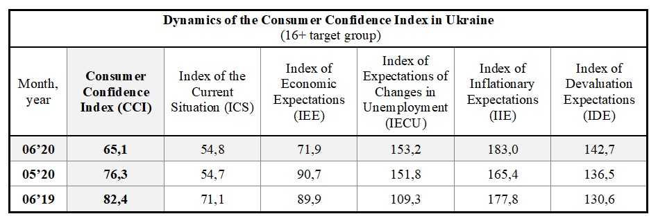 Dynamics of the Consumer Confidence Index in Ukraine by june (16+ target group)