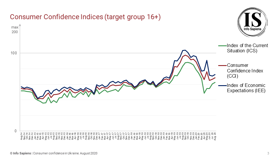 Dynamics of the Consumer Confidence Index in Ukraine by july (16+ target group)
