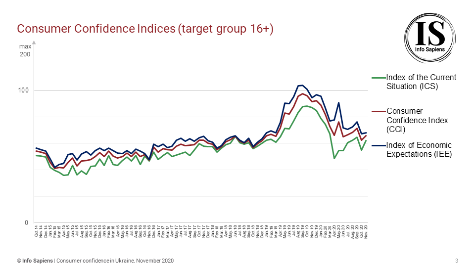 Dynamics of the Consumer Confidence Index in Ukraine by november (16+ target group)
